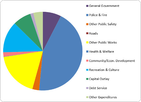 Breakdown of where the City spends its money